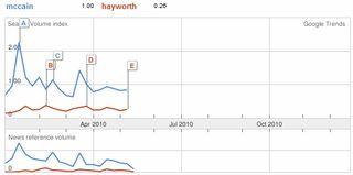 Mccain hayworth 1