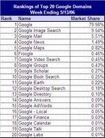 Google_properties_table