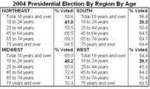 Voting_by_age_and_region_1